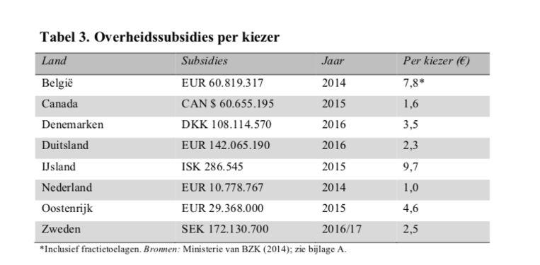 Nederland de zuinigste. Beeld uit Ingrid van Biezen: De financiering van politieke partijen – een internationale vergelijking