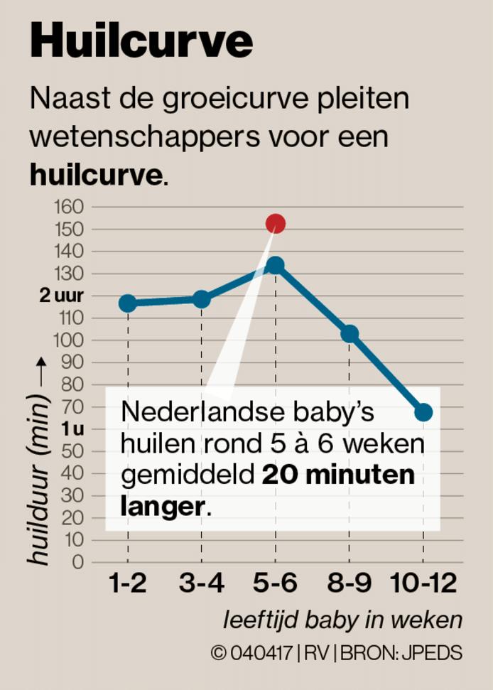 Nederlandse baby's huilen meer, professor pleit voor