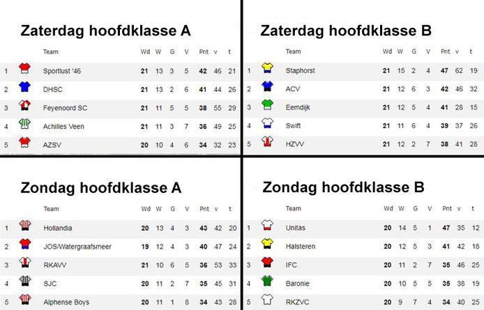 De stand in de vier hoofdklasses. De vier koplopers zijn reeds benaderd door de KNVB met de vraag of zij het prima vinden om in een derde divisie te spelen met 18 clubs.