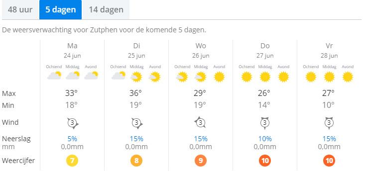 De weersverwachting voor de komende dagen wijst erop dat er sprake is van een regionale hittegolf, zie bijvoorbeeld in Zutphen.