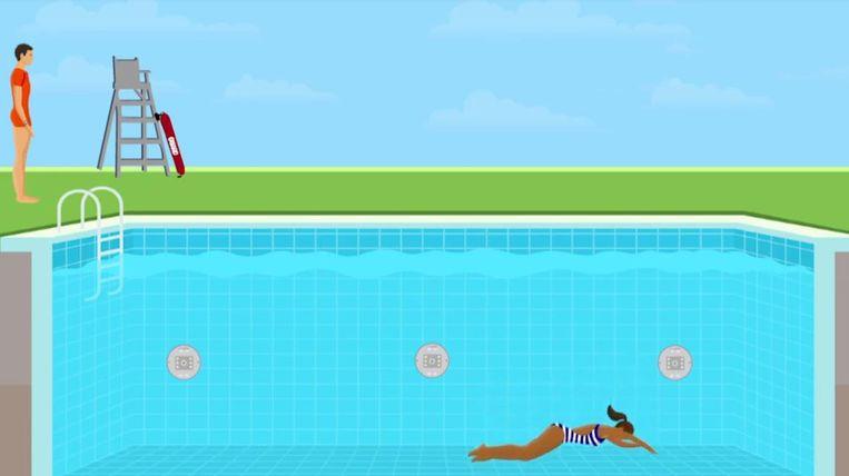 De detectoren (te zien onder water) slaan alarm wanneer er een lichaam of object op de bodem ligt, zodat de redder aan de rand van het zwembad meteen in actie kan schieten