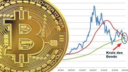 Bitcoin blijft crashen en stevent af op beruchte 'Kruis des Doods'