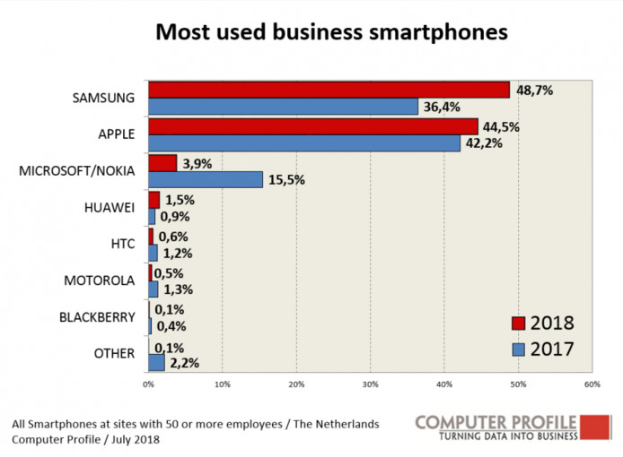 Meest gebruikte mobiele telefoons op de werkvloer