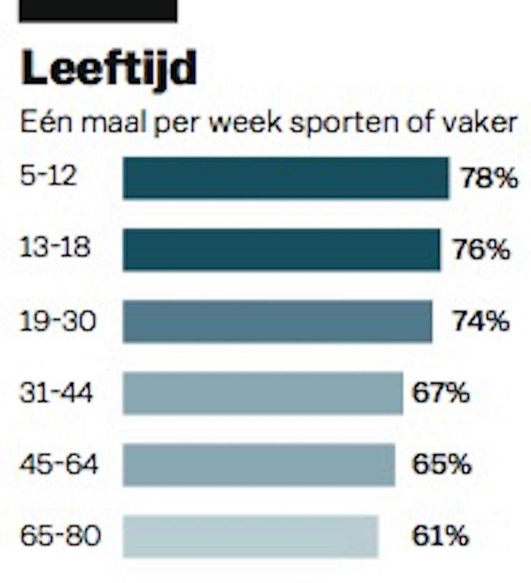 null Beeld Laura van der Bijl/Het Parool