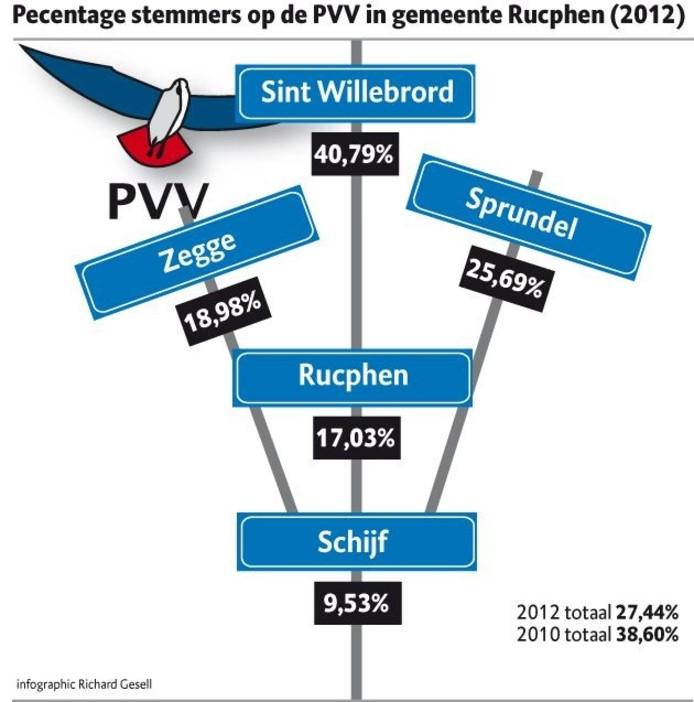 Verdeling PVV-stemmen in de gemeente Rucphen. Illustratie Richard Gesell.