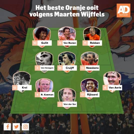 Het beste Oranje ooit volgens Maarten Wijffels