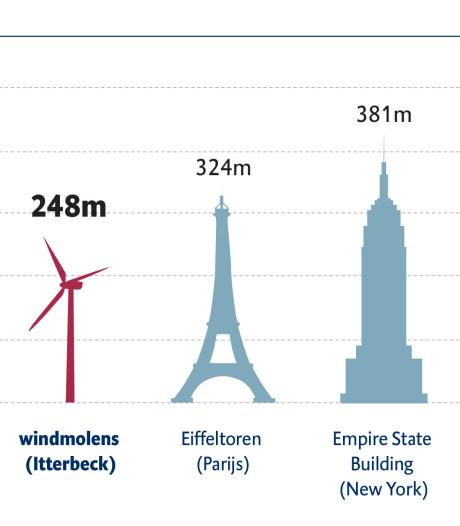 Grensbewoners Kloosterhaar krijgen vergoeding als windmolens verrijzen