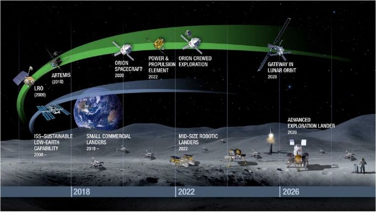 De planning voor de maankolonie