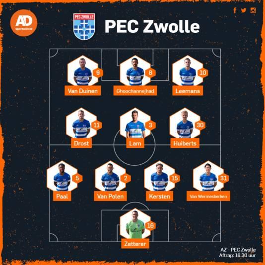 Opstelling PEC Zwolle.
