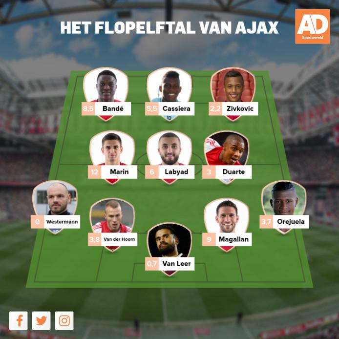 Het flopelftal van Ajax. Voor de spelersnaam het transferbedrag in miljoenen.