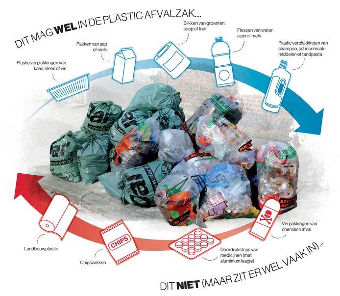 De huidige gratis plastic-afvalzak is straks niet meer te gebruiken.