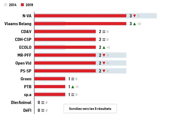 La répartition des sièges au niveau européen