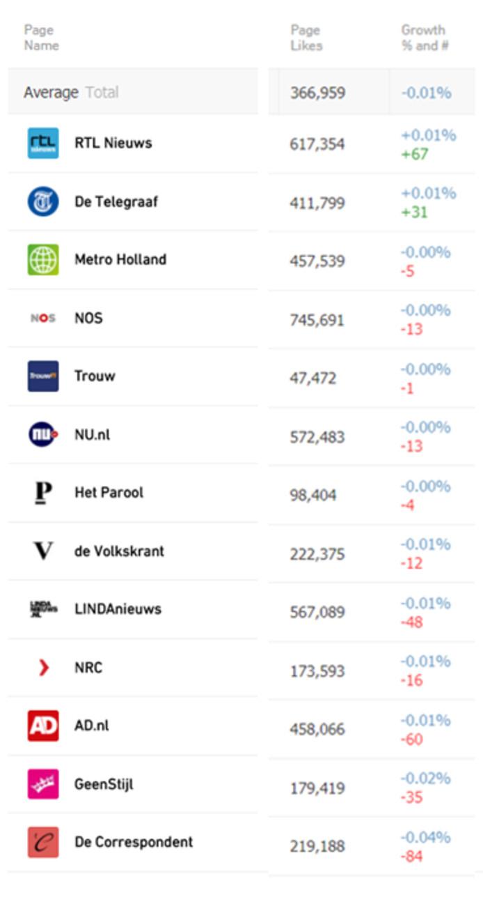 Aantal paginalikes grootste Nederlandse nieuwssites op Facebook op 12 april 2018.