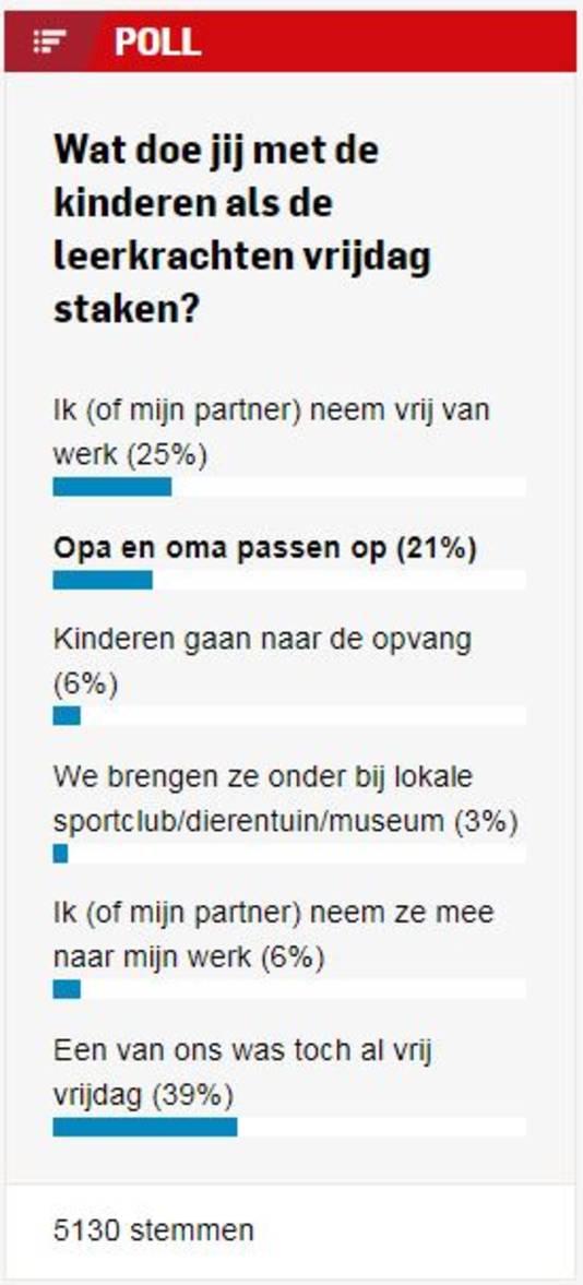 Uitslag van de poll. 6 Procent neemt de kinderen mee naar werk.