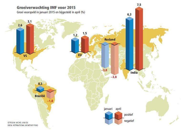 Groeiverwachting IMF voor 2015 Beeld Trouw