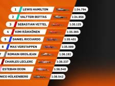Hamilton pakt in Abu Dhabi laatste pole van seizoen, Verstappen zesde