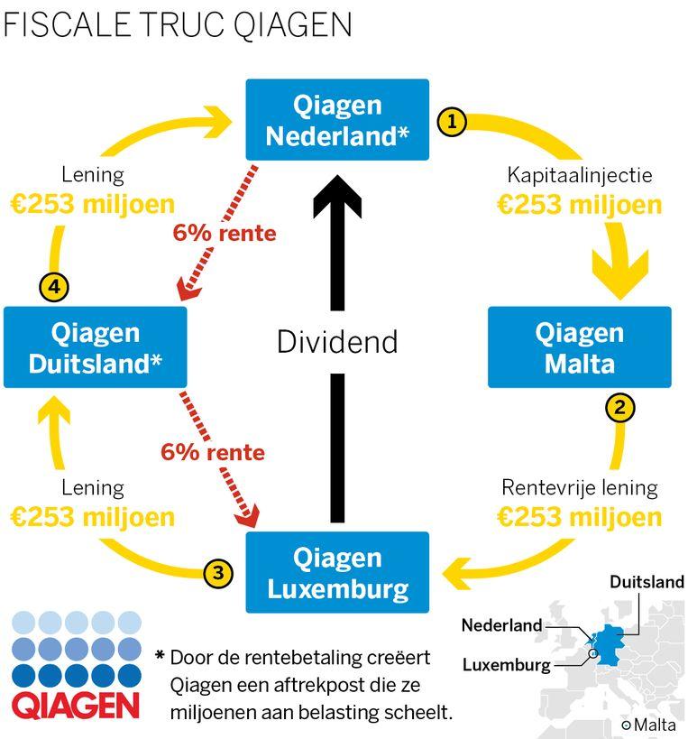 Biotech-bedrijf Qiagen ontwijkt belasting. Beeld VKgraph