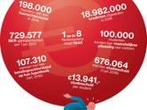We hebben geen idee hoeveel Nederlanders in de schulden zitten