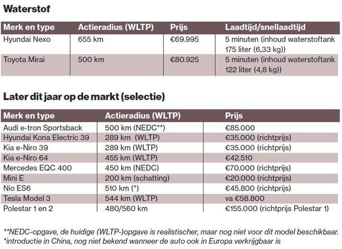 tabellen bij elektrisch rijden