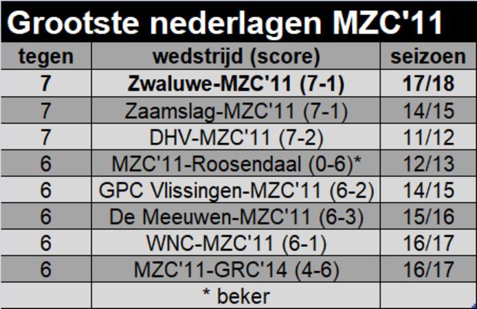 MZC'11