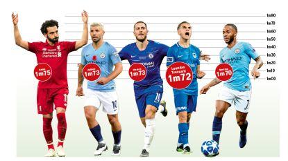 """Kleintjes aan de macht in de Premier League: """"Overal zoeken ze snelle jongens"""""""