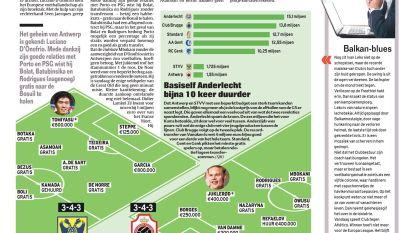 Basiself Anderlecht bijna 10 keer duurder