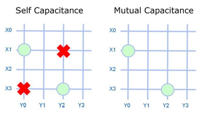 Schematische weergave van beide soorten 'capacitance' van touchscreens. Bij de linker is elke lijn een sensor, bij de rechter elk punt in het raster.