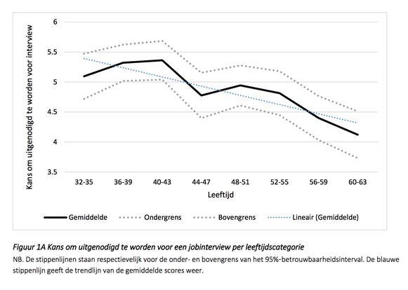 Het stigma van minder flexibiliteit en mindere technologische kennis verlagen de jobkansen van vijftigplussers.