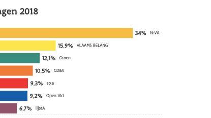 Eerste resultaten Aalst: N-VA ligt op kop