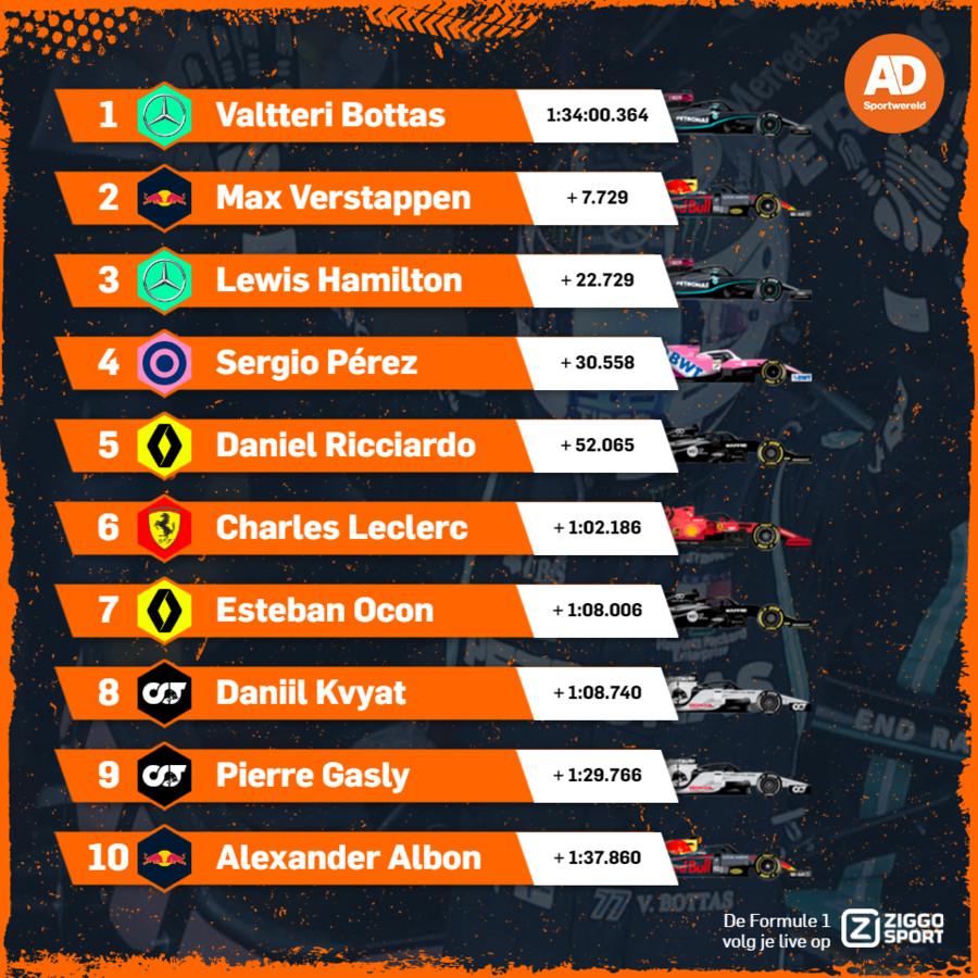 Uitslag Grand Prix van Rusland.