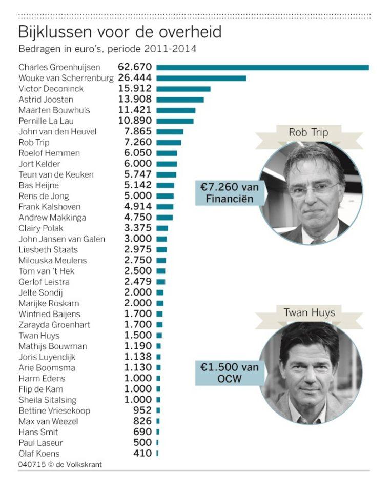 Bijklussen voor de overheid. Bedragen in euro's periode 2011-2014. Beeld de Volkskrant