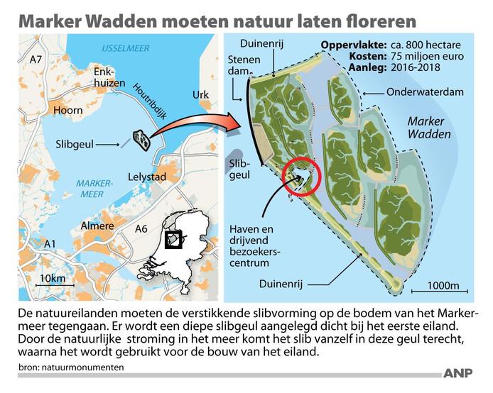 Een kaartje over hoe de Marker Wadden tot stand zijn gekomen.