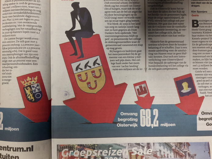 Brabants Dagblad zet de begrotingen van Hilvarenbeek, Loon op Zand, Oisterwijk en Goirle op een rij