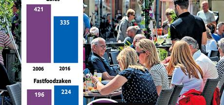 Aantal cafés daalt, maar aantal restaurants en fastfoodzaken stijgt in