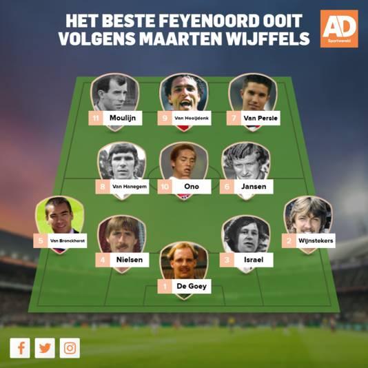 Het beste Feyenoord ooit volgens Maarten Wijffels.