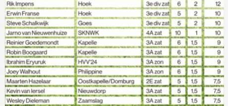 Jarno van Nieuwenhuize (SKNWK) als eerste in de dubbele cijfers