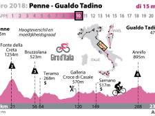 Wat kan het Giro-peloton vandaag verwachten?