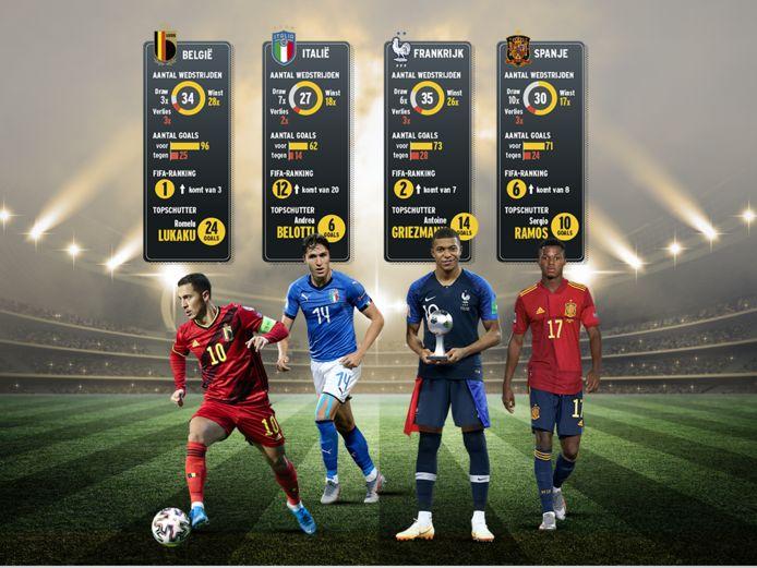 Eden Hazard, Federico Chiesa, Kylian Mbappé en Ansu Fati. Ter info: als u op bovenstaande foto klikt, kan u (door eventueel in te zoomen) de statistieken beter bekijken.