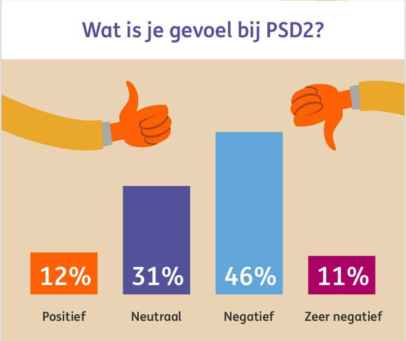 Vraag uit het onderzoek naar de bekendheid met PSD2