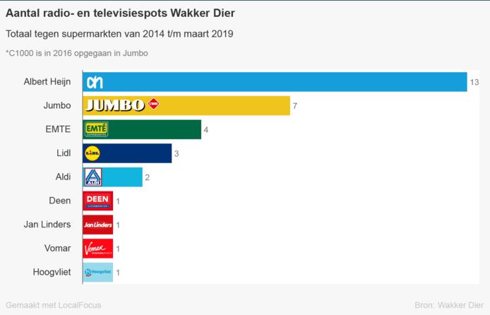 De acties van Wakker Dier sinds 2014 die gericht waren tegen supermarkten.