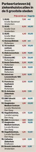 Parkeertarieven bij ziekenhuizen in de vijf grootste steden.