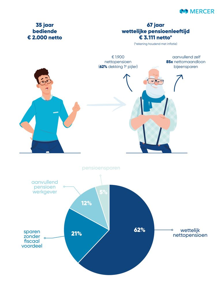 Grafiek sparen voor pensioen.