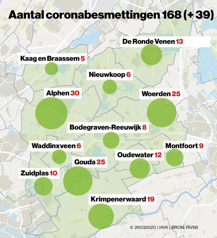Coronabesmettingen in het Groene Hart