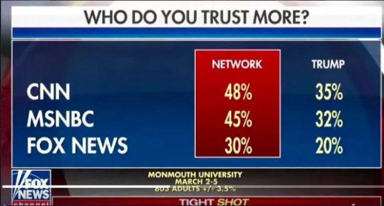 Fox News toonde de grafiek die tot stand kwam na onderzoek van de Monmouth University tijdens het programma Tight Slot afgelopen zondag.