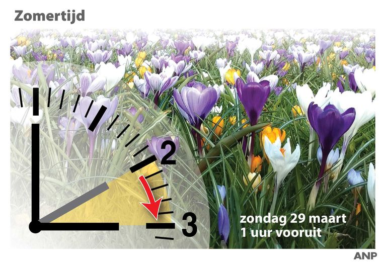 Zondag 29 maart werd de klok een uurtje vooruit gezet.
