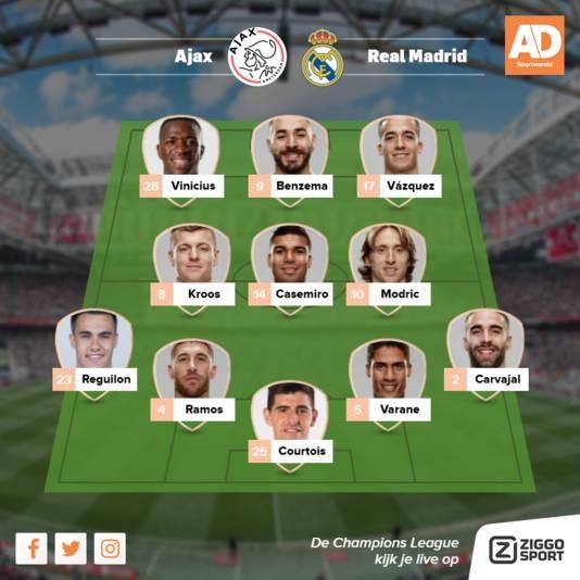 De vermoedelijke opstelling van Real Madrid, zonder Bale.