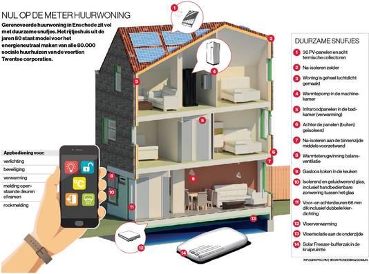 Doorsnede van de duurzame woning in Enschede, die is voorzien van de nieuwste technische snufjes.