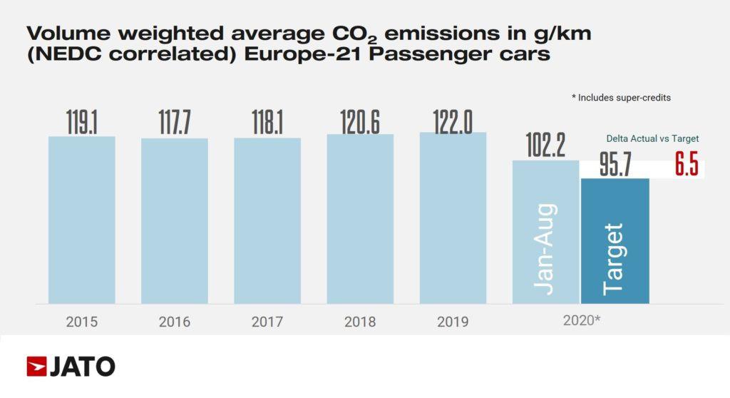 Na enkele jaren van een stijging, daalt de gemiddele CO2-uitstoot per nieuwe auto weer