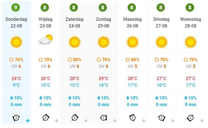 De weersvoorspellingen voor Twente van deze week.