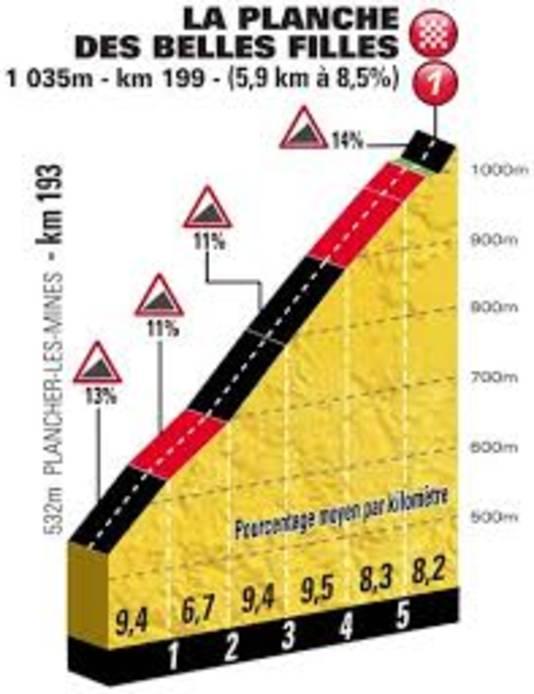 Planche des Belles Filles: geen mythe, wel scherprechter | Tour de France |  AD.nl